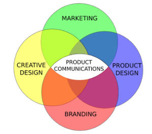 Marketing Branding product design communications