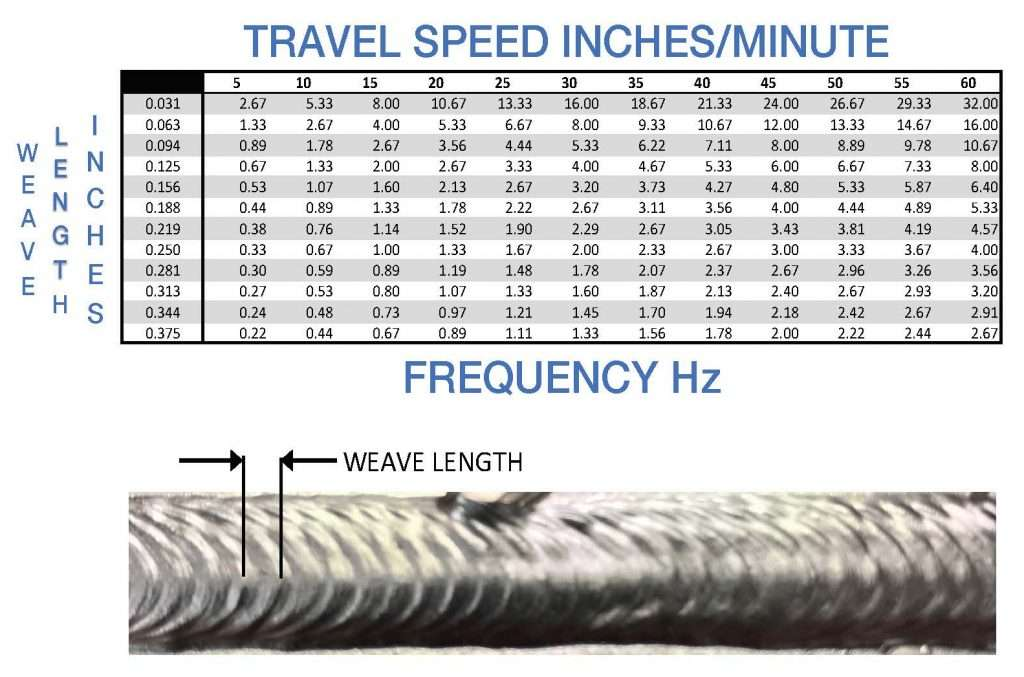 Weld weave and weld pulse table