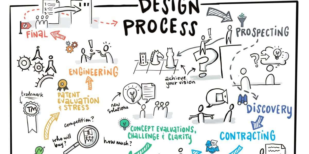 Visual of Design Process Steps