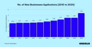 rise in new businesses 2020